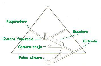 Historia junio 2013 for Interior de una piramide